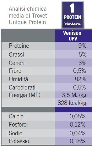 unique protein venison